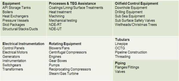 Equipment and materials that we inspect